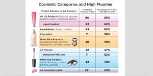 PFAS in Makeup