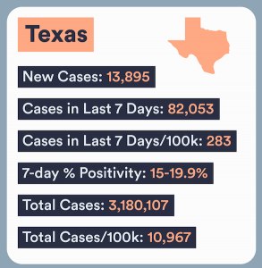 Texas COVID numbers
