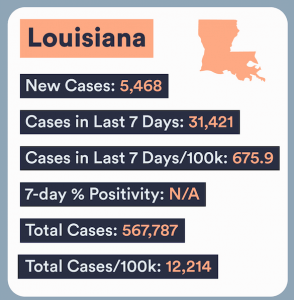 Louisiana COVID Numbers