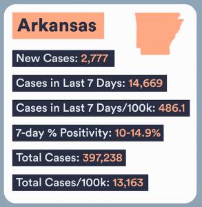 Arkansas COVID numbers
