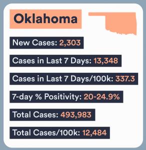 Oklahoma COVID Numbers