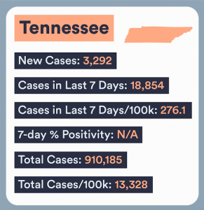 Tennessee COVID numbers